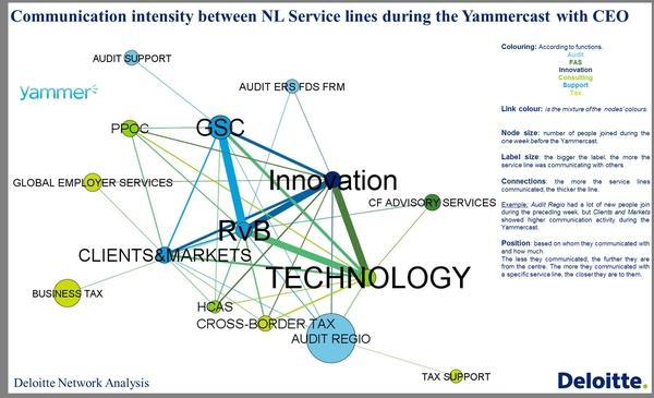 Сетевой анализ по Deloitte