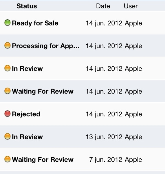 Next time your app gets rejected, just ask why. It'll help.